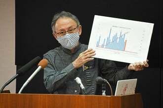 県内のコロナウイルス感染者発生状況を記したボードを手に県民へ協力を呼び掛ける玉城デニー知事=20日午後5時ごろ、県庁(代表撮影)