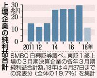 上場企業 最高益ペース/18年3月期 世界経済拡大で大幅増
