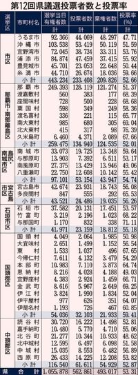 【解説】沖縄県議選 翁長県政に追い風