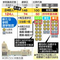参院定数6増:安倍首相、総裁選へ透ける思惑 仕組み難解、国民置き去り【深掘り】