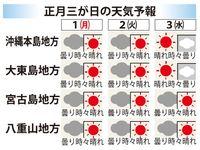 2017─18沖縄・年末年始情報:三が日の天気は? 元日は曇り時々晴れ