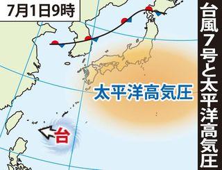 台風7号と太平洋高気圧(7月1日9時)