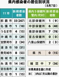 県内感染者の居住別状況(8月7日)