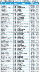 2014年度県内企業利益ランキング(2千万円以上)上位50社