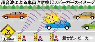 超音波による車両注意喚起スピーカーのイメージ