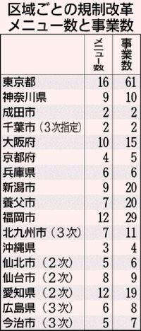沖縄県の国際観光特区、取り消しも 3年で事業4件「他より低調」理由に