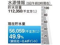 少雨傾向続き… 沖縄県内11ダムの合計貯水率、50%を下回る