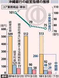 4期ぶり増収減益 沖縄銀行9月中間決算 有価証券売却益など増