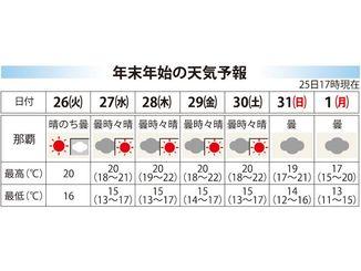 年末年始の天気予報(25日17時現在)