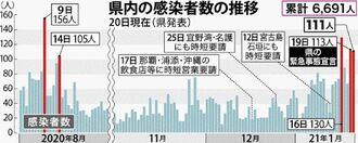 女性 20 コロナ 代 コロナ感染の京産大生、富山で「村八分」「父親失職」「家に投石」情報はデマだったのか?