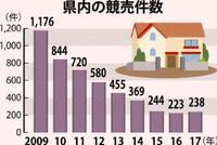 沖縄の不動産競売は238件 2017年 高値で任意売買成立