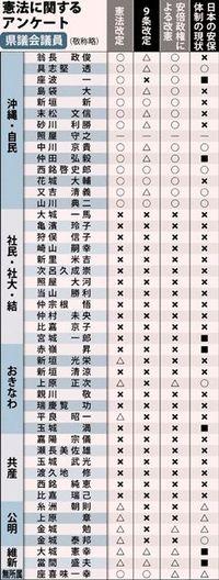 【憲法アンケート・沖縄県議会議員】9条改定は「必要ない」半数67% 「必要」11%を大きく上回る