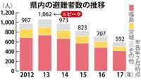 東日本大震災から6年、沖縄への避難は592人 支援の比重は帰還や生活再建へ