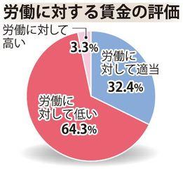 【沖縄タイムス・働き方ネット調査】労働に対する賃金の評価