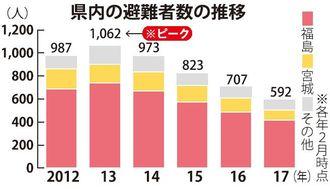 県内の避難者数の推移