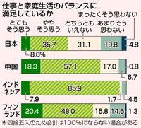 仕事と家庭生活のバランス調査/母親の満足度 日本は最低/4カ国中