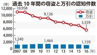 万引が減らない…沖縄県内で年1100~1400件 防犯コストの高さも悩み
