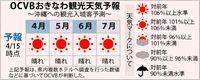 4〜7月観光「晴れ」見込む/OCVB予報