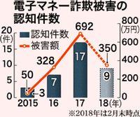 電子マネーの詐欺急増/18年県内 9件350万円被害
