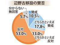 新基地の賛否、関心の争点は? 沖縄タイムス・名護市長選世論調査