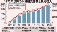 観光収入 基地上回る IT産業も成長続く【誤解だらけの沖縄基地・32】