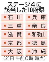 ステージ4に該当した10府県