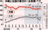 沖縄好景気、過去最長の15期 日銀那覇支店「引き続き拡大しているが…」