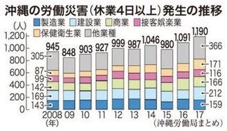 沖縄の労働災害発生の推移