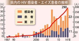県内のHIV感染者・エイズ患者の推移