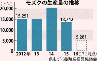モズクの生産量の推移