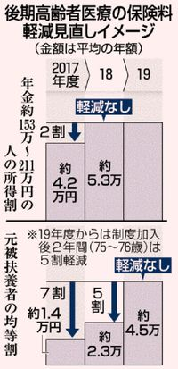 特例見直し250万人対象/後期高齢者医療 平均年1万円負担増
