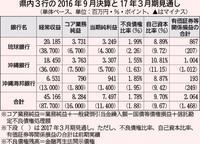 【解説】県内3行中間決算 収益環境の厳しさ増す 資金需要の掘り起こし模索