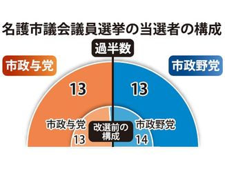 名護市議会議員選挙の当選者の構成