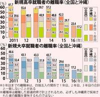 沖縄の高卒6割、大卒4割強が3年以内に離職 その背景は?
