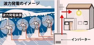 波力発電のイメージ