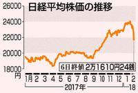 東証急落一時1600円安/NY株 過去最大の下落
