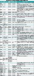 沖縄県内の市町村立小中学校の休校期間や卒業式の実施状況