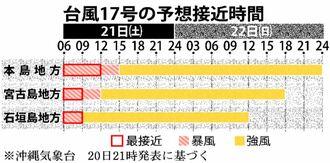 台風の予想接近時間
