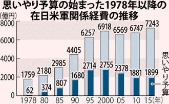 在日米軍関係経費の推移