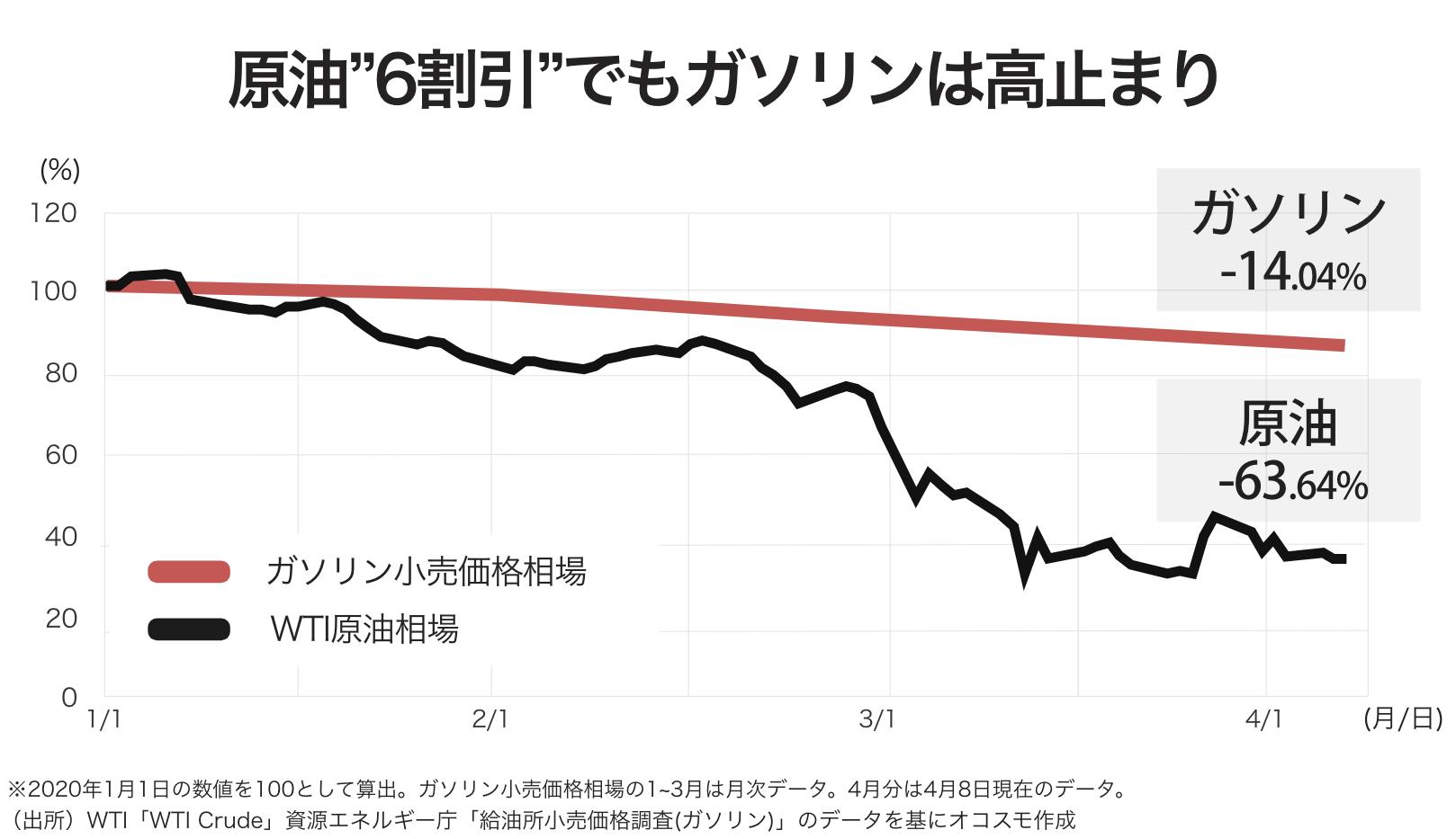 価格 原油 今日 の
