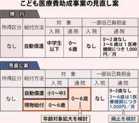 パパ・ママに朗報? 窓口無料化へ 0~6歳の医療費、沖縄全県で導入検討