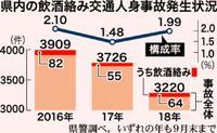 沖縄県民の飲酒事故、再び最悪ペースに 9月現在で全国平均2.4倍