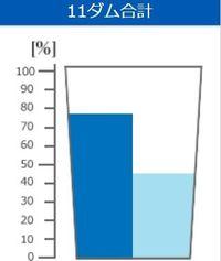 きょうのダム貯水率(2018年6月13日 沖縄県企業局)