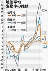 地価平均変動率の推移