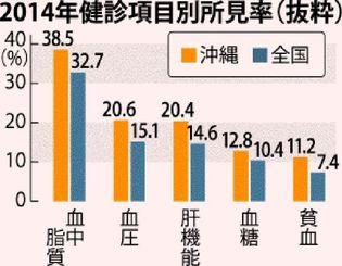 2014年健診項目別所見率(抜粋)