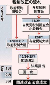 [Q&A]沖縄関係税制って何? 延長するかしないか、年末に決定