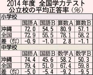 2014年度全国学力テスト 公立校の平均正答率(%)