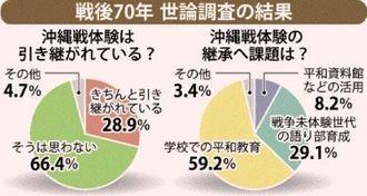 戦後70年 世論調査の結果