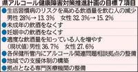 県民の酒害減らせ! 沖縄県が初のアルコール対策計画
