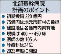 北部基幹病院に220億円 うち75億円は地元負担 沖縄県方針に首長から不満の声